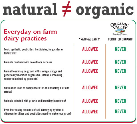All Natural Vs Organic Chicken